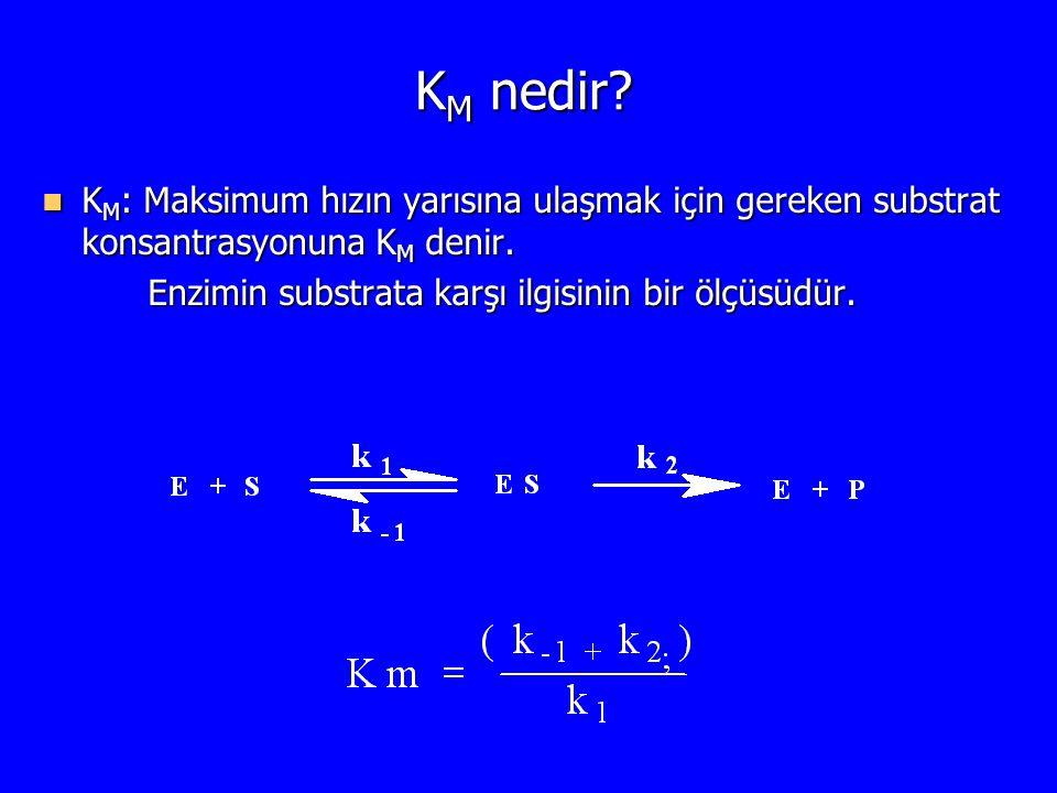 KM nedir. KM: Maksimum hızın yarısına ulaşmak için gereken substrat konsantrasyonuna KM denir.