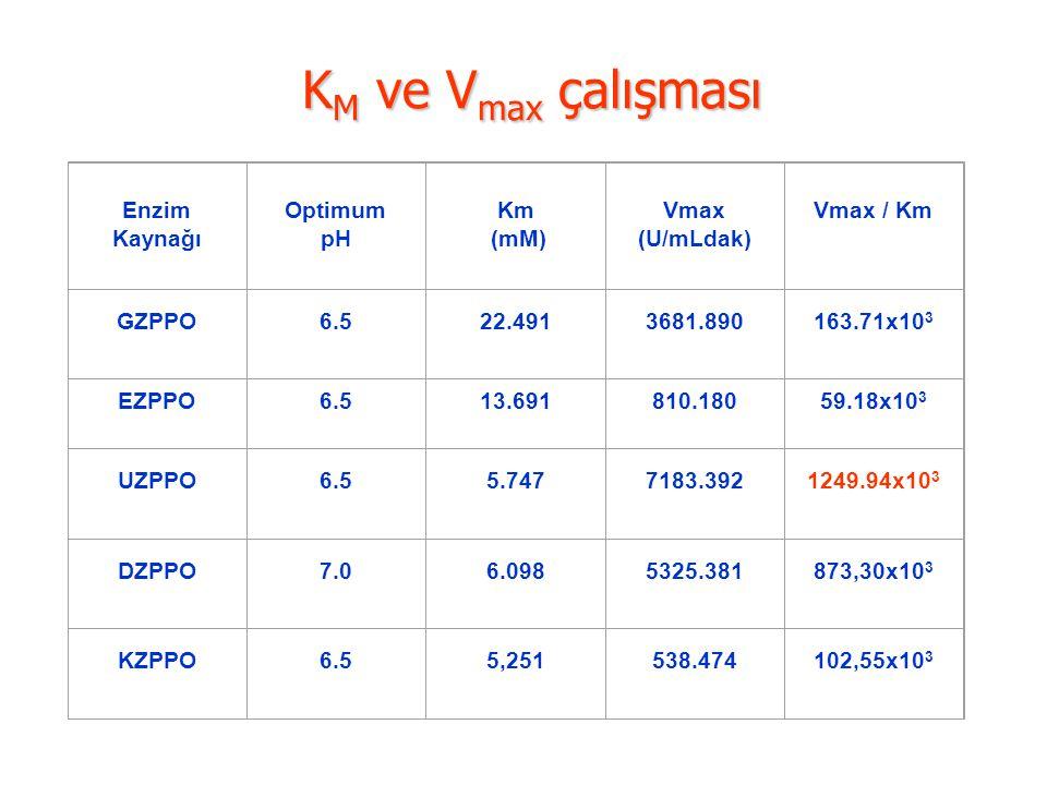 KM ve Vmax çalışması Enzim Kaynağı Optimum pH Km (mM) Vmax (U/mLdak)