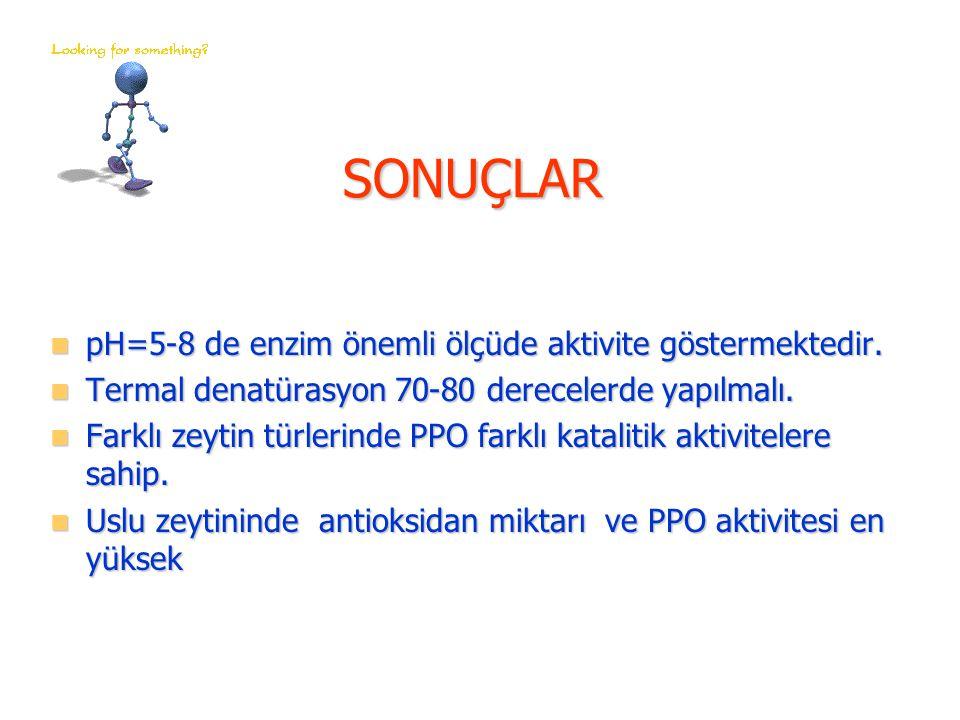 SONUÇLAR pH=5-8 de enzim önemli ölçüde aktivite göstermektedir.