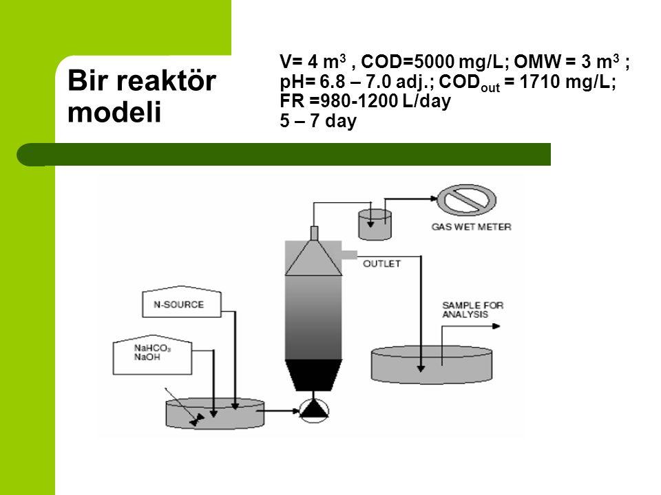 V= 4 m3 , COD=5000 mg/L; OMW = 3 m3 ; pH= 6. 8 – 7. 0 adj