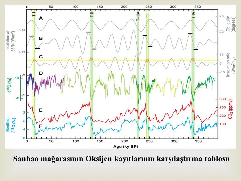 Sanbao mağarasının Oksijen kayıtlarının karşılaştırma tablosu