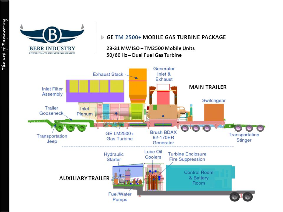 GE TM 2500+ MOBILE GAS TURBINE PACKAGE