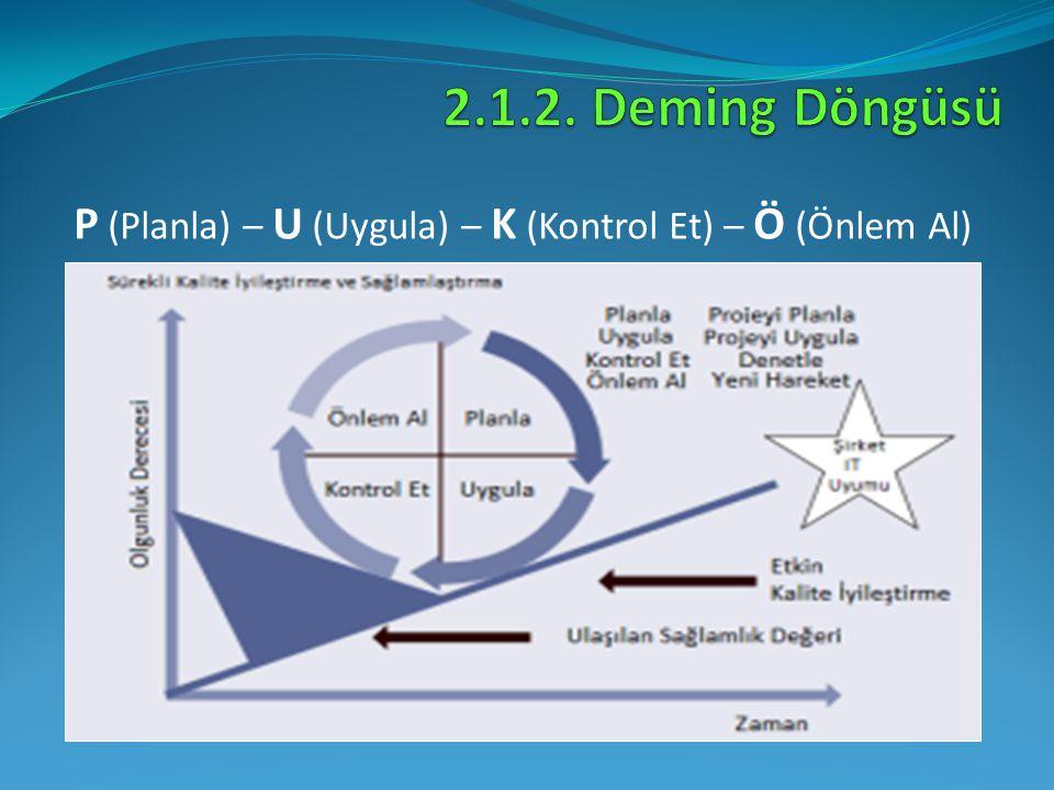 P (Planla) – U (Uygula) – K (Kontrol Et) – Ö (Önlem Al)