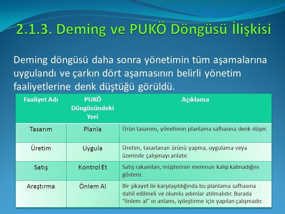2.1.3. Deming ve PUKÖ Döngüsü İlişkisi