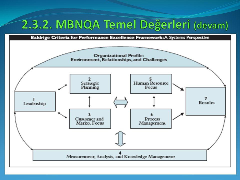 2.3.2. MBNQA Temel Değerleri (devam)