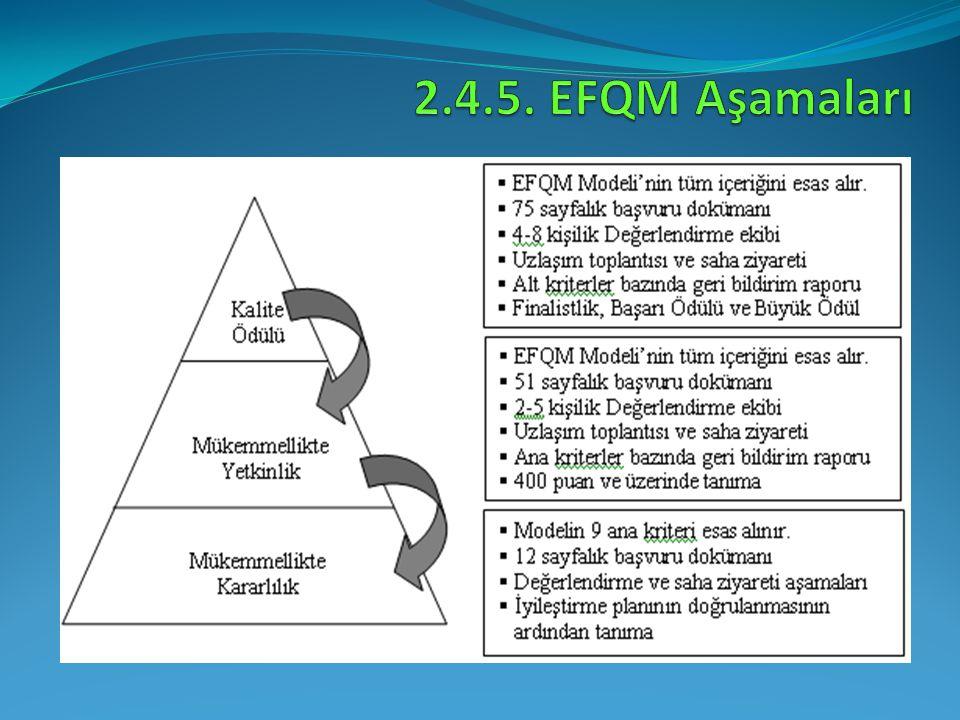 2.4.5. EFQM Aşamaları