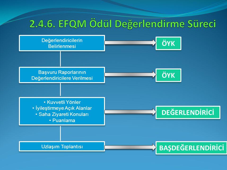 2.4.6. EFQM Ödül Değerlendirme Süreci