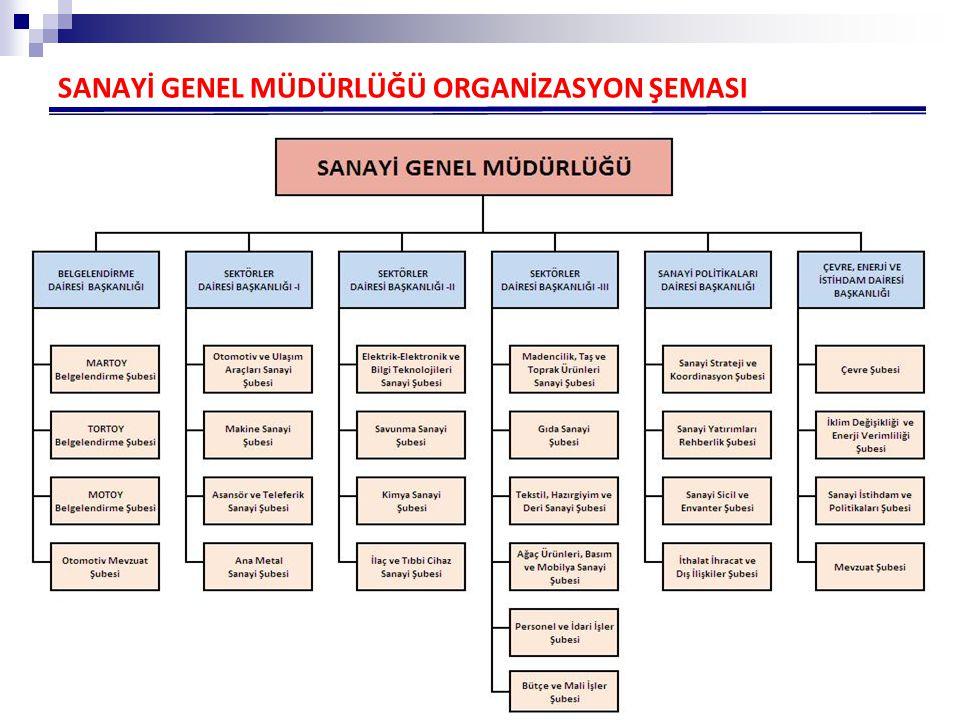 SANAYİ GENEL MÜDÜRLÜĞÜ ORGANİZASYON ŞEMASI