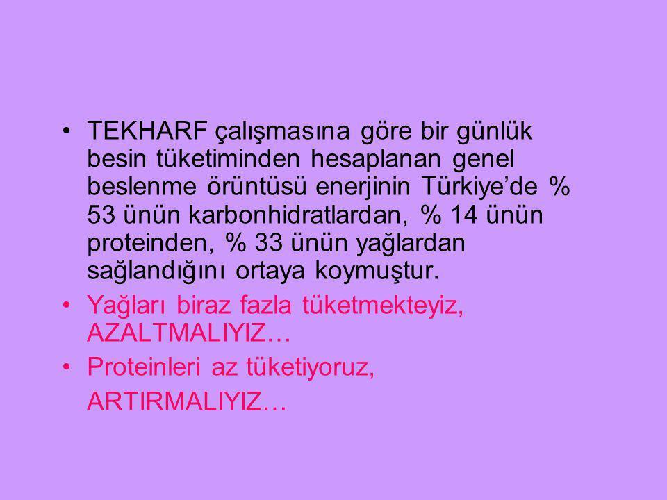 TEKHARF çalışmasına göre bir günlük besin tüketiminden hesaplanan genel beslenme örüntüsü enerjinin Türkiye'de % 53 ünün karbonhidratlardan, % 14 ünün proteinden, % 33 ünün yağlardan sağlandığını ortaya koymuştur.