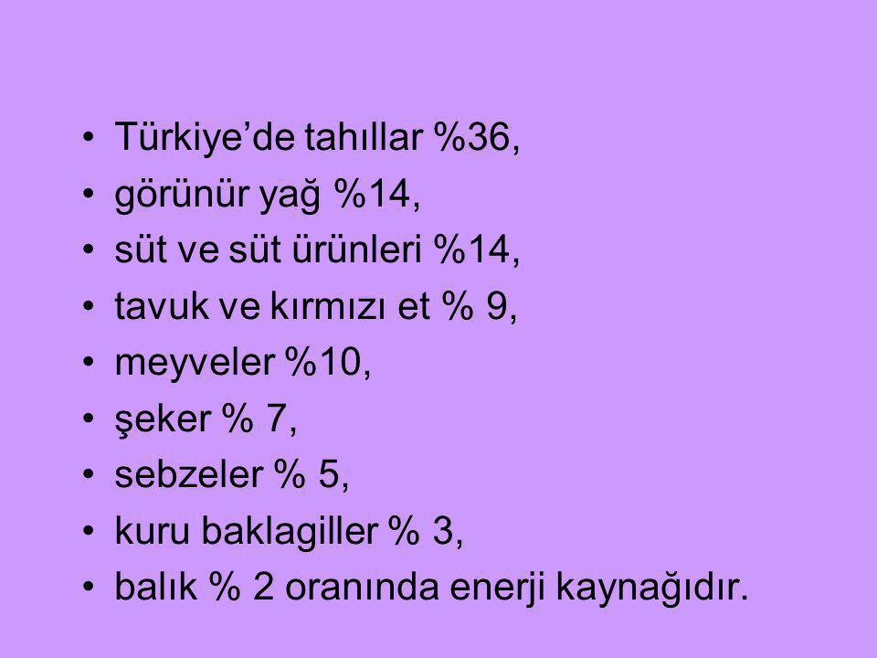 Türkiye'de tahıllar %36, görünür yağ %14, süt ve süt ürünleri %14, tavuk ve kırmızı et % 9, meyveler %10,