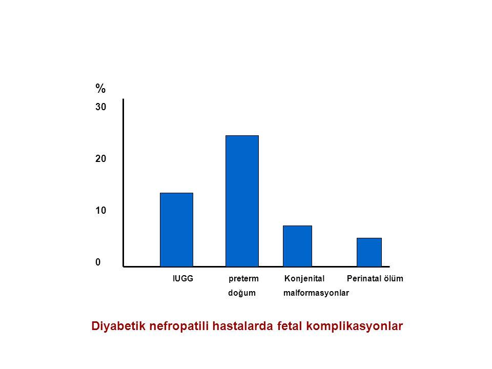 Diyabetik nefropatili hastalarda fetal komplikasyonlar