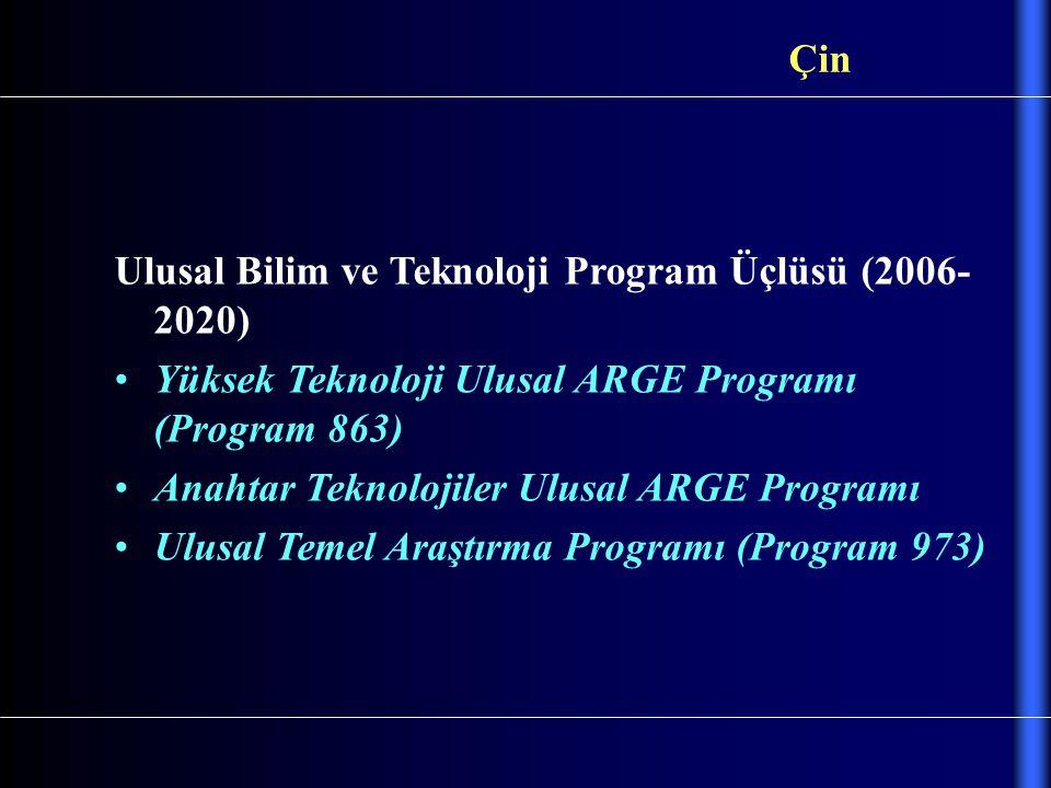 Çin Ulusal Bilim ve Teknoloji Program Üçlüsü (2006- 2020) Yüksek Teknoloji Ulusal ARGE Programı (Program 863)