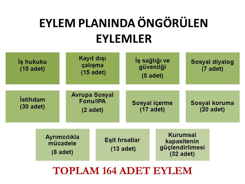 EYLEM PLANINDA ÖNGÖRÜLEN EYLEMLER