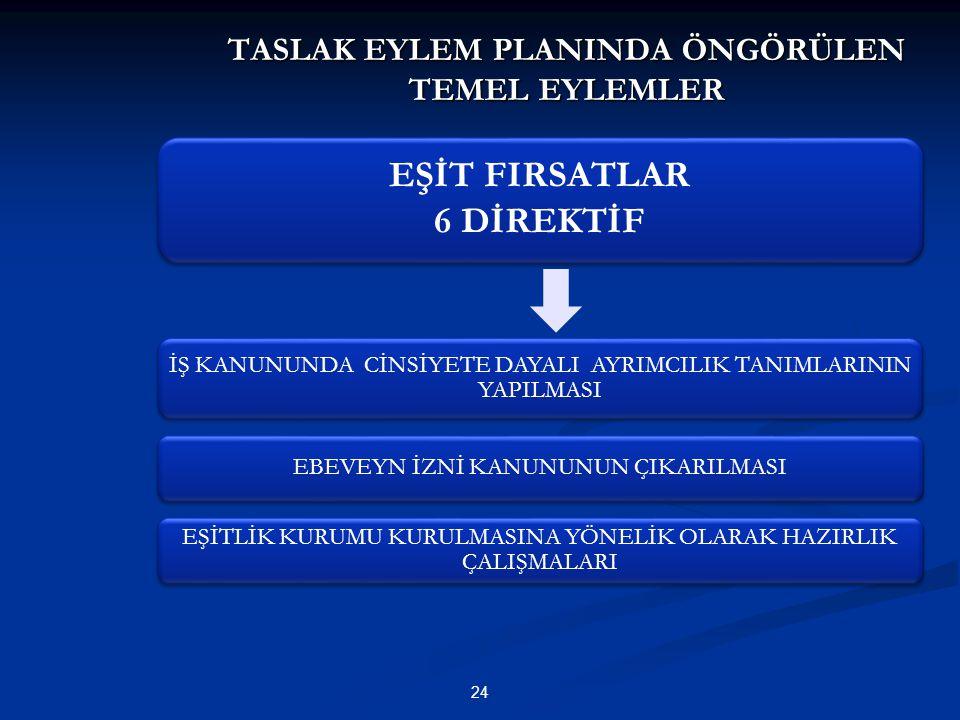 TASLAK EYLEM PLANINDA ÖNGÖRÜLEN TEMEL EYLEMLER