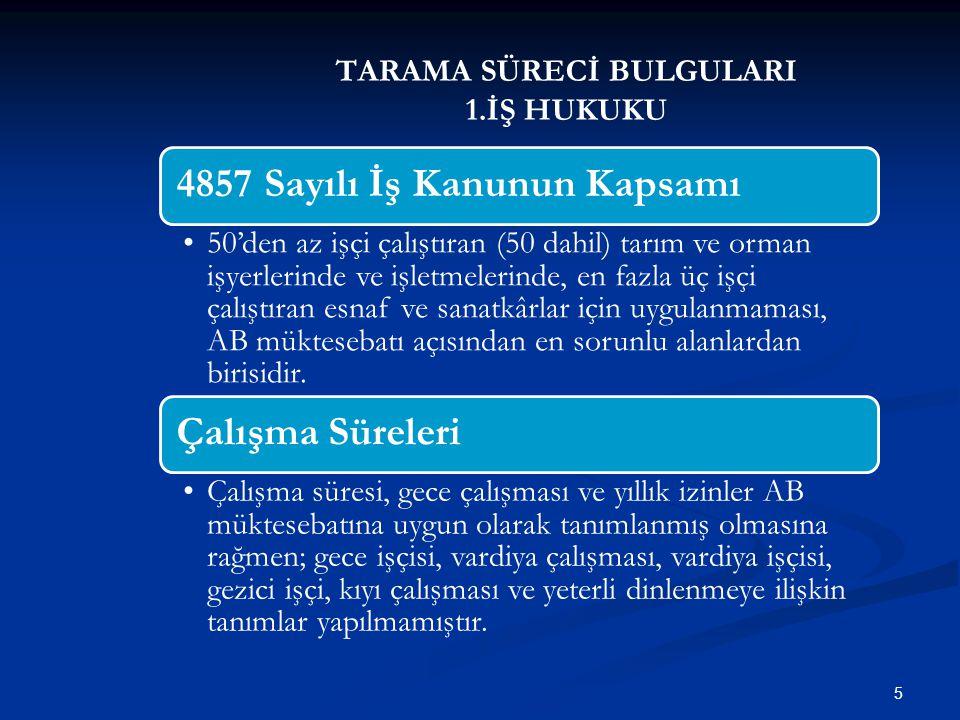 TARAMA SÜRECİ BULGULARI 1.İŞ HUKUKU