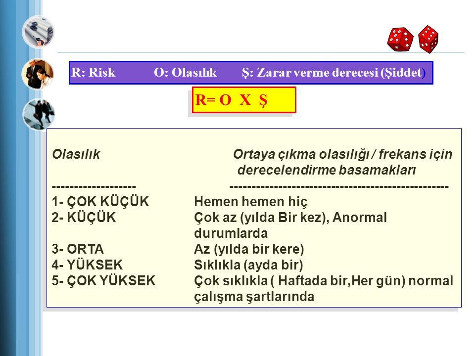 L MATRİS METODU R: Risk O: Olasılık Ş: Zarar verme derecesi (Şiddet) R= O X Ş.