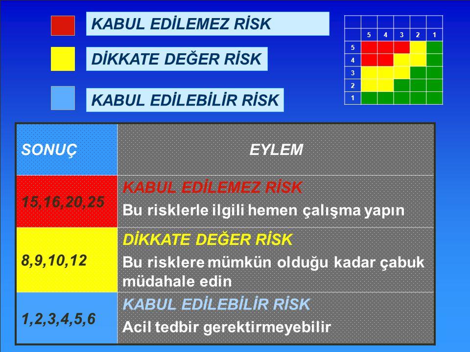 Bu risklerle ilgili hemen çalışma yapın 8,9,10,12 DİKKATE DEĞER RİSK