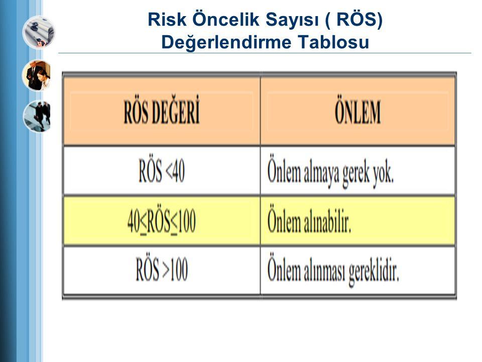 Risk Öncelik Sayısı ( RÖS) Değerlendirme Tablosu