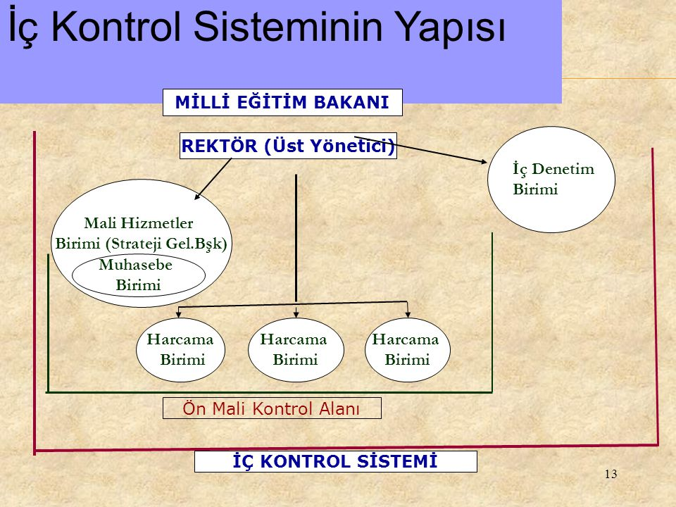 Birimi (Strateji Gel.Bşk)