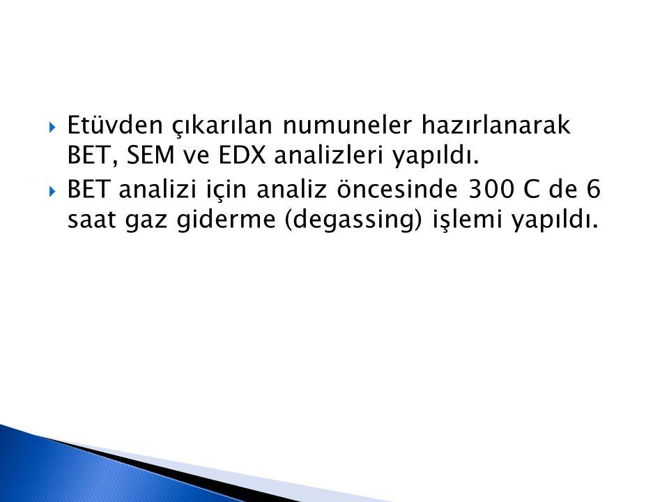 Etüvden çıkarılan numuneler hazırlanarak BET, SEM ve EDX analizleri yapıldı.