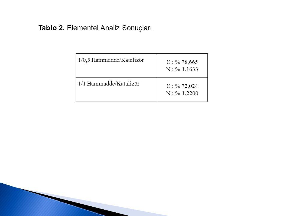 Tablo 2. Elementel Analiz Sonuçları