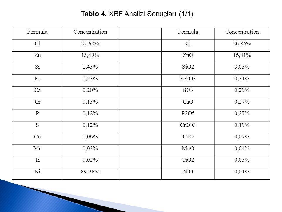 Tablo 4. XRF Analizi Sonuçları (1/1)