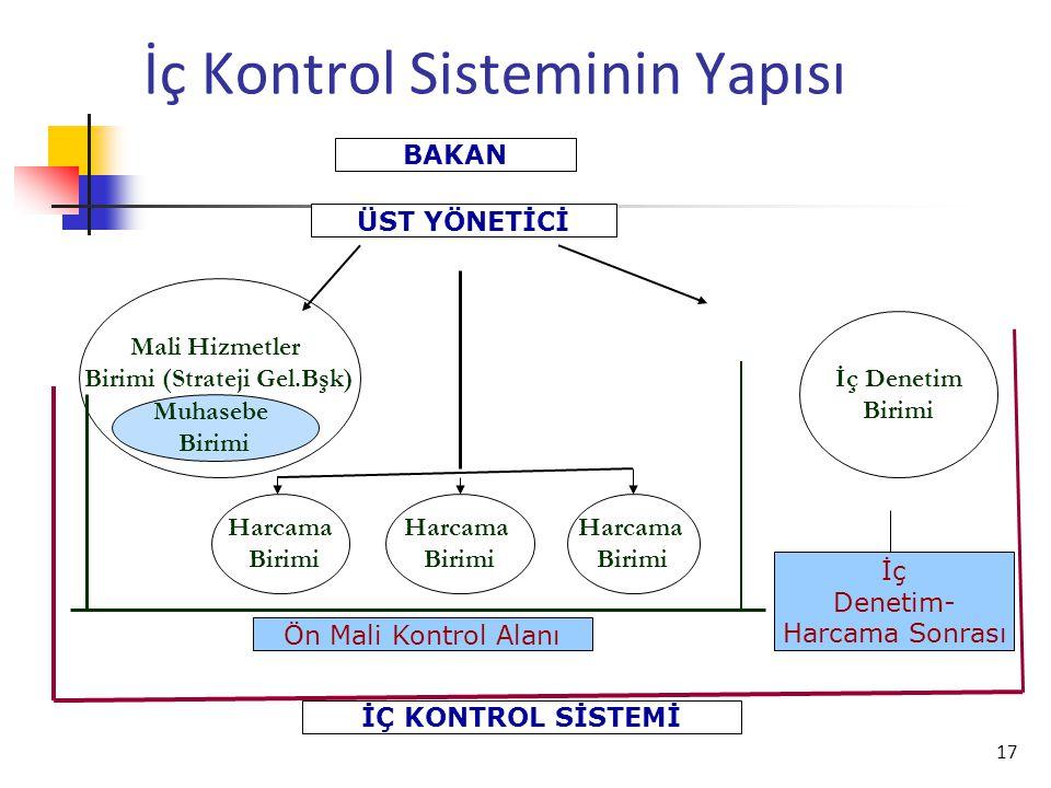 İç Kontrol Sisteminin Yapısı