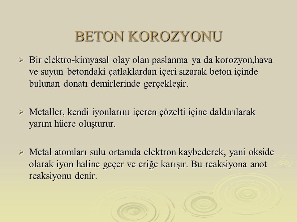 BETON KOROZYONU