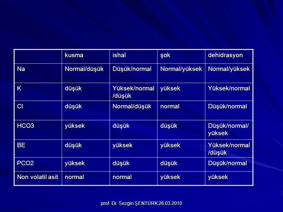 kusma ishal şok dehidrasyon Na Normal/düşük Düşük/normal Normal/yüksek