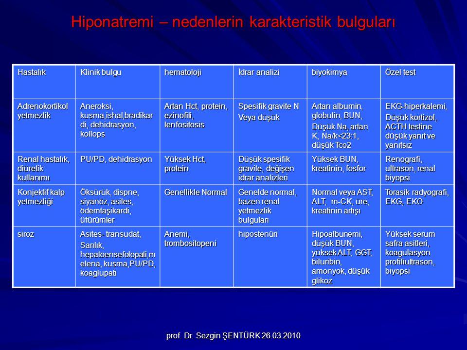 Hiponatremi – nedenlerin karakteristik bulguları