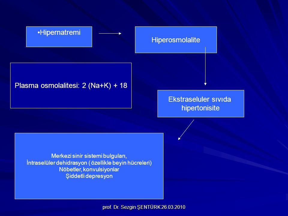 Plasma osmolalitesi: 2 (Na+K) + 18