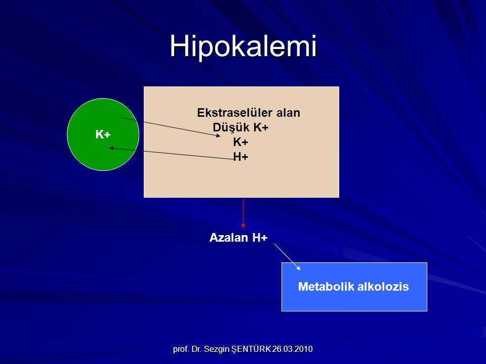 Hipokalemi Ekstraselüler alan Düşük K+ K+ K+ H+ Azalan H+