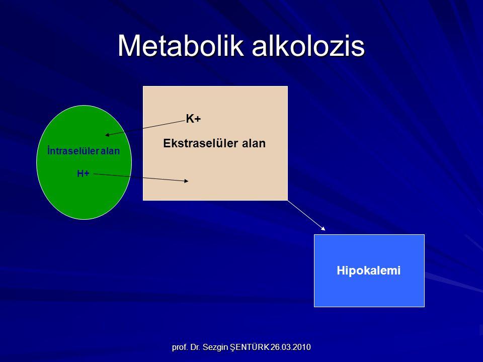 Metabolik alkolozis Ekstraselüler alan K+ Hipokalemi İntraselüler alan