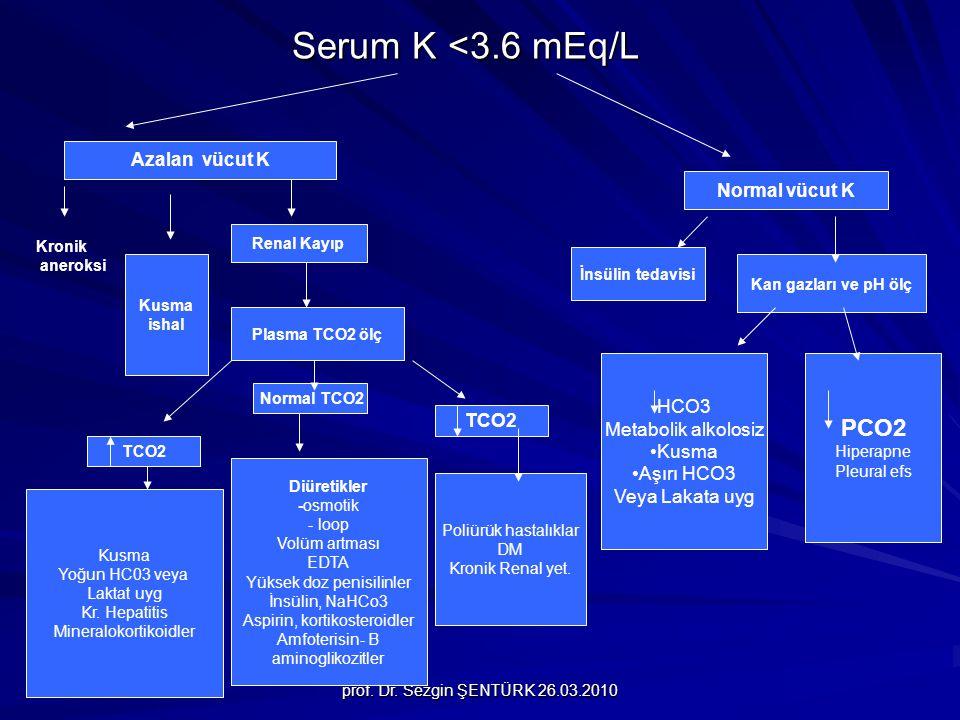 Serum K <3.6 mEq/L PCO2 Azalan vücut K Normal vücut K HCO3