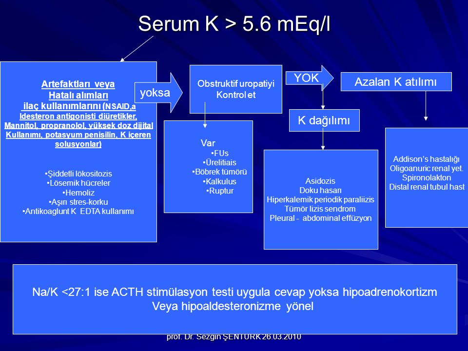 Serum K > 5.6 mEq/l YOK Azalan K atılımı yoksa K dağılımı