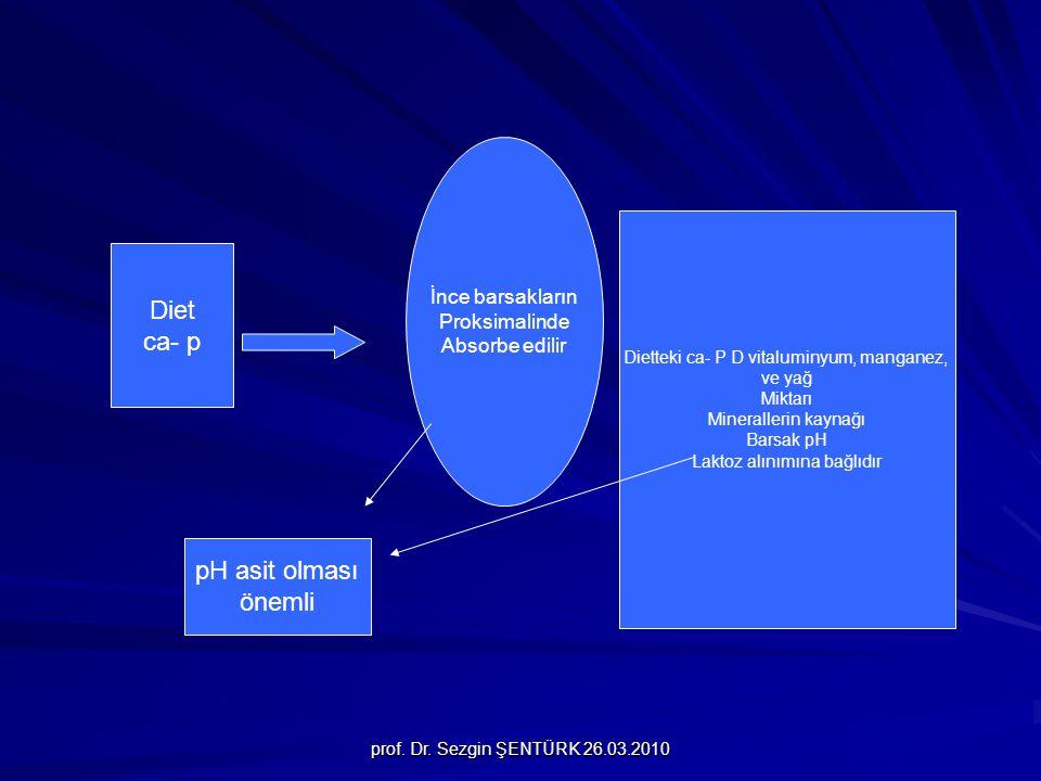 Diet ca- p pH asit olması önemli İnce barsakların Proksimalinde
