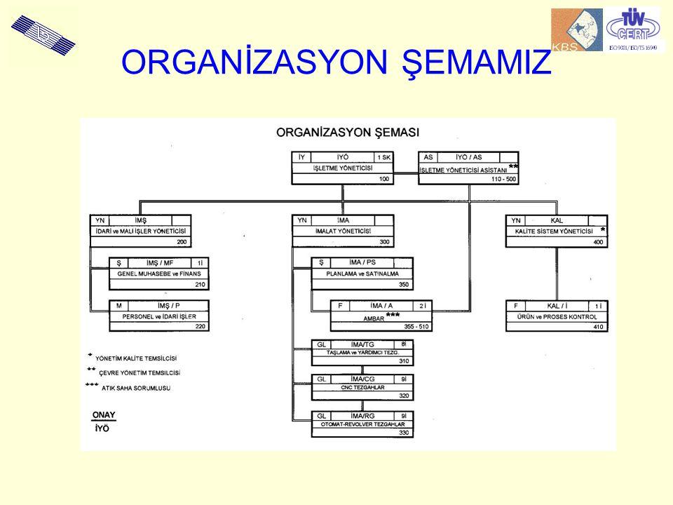 ORGANİZASYON ŞEMAMIZ