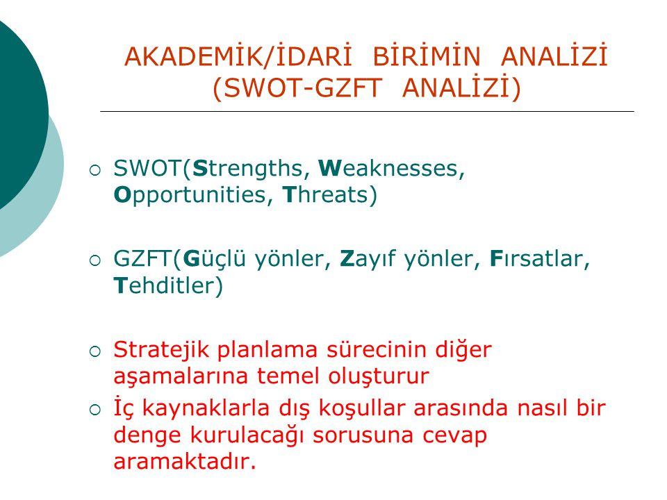 AKADEMİK/İDARİ BİRİMİN ANALİZİ (SWOT-GZFT ANALİZİ)