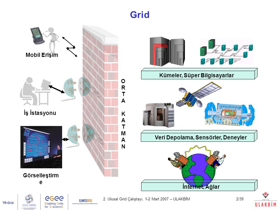 Grid Mobil Erişim O Kümeler, Süper Bilgisayarlar R T A K M N