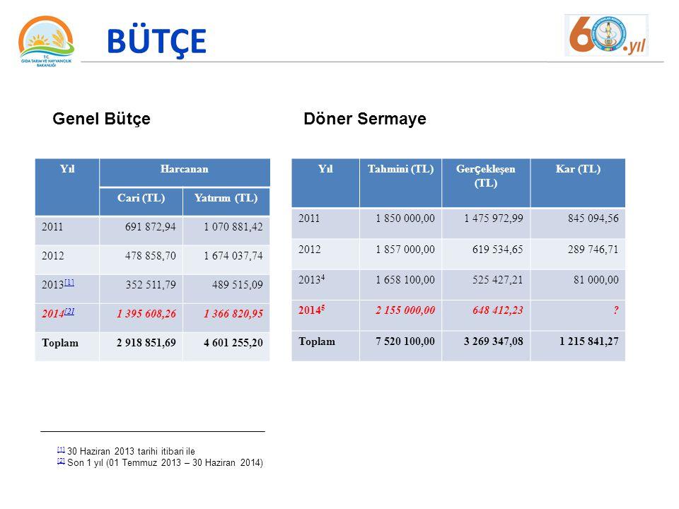 BÜTÇE Genel Bütçe Döner Sermaye Yıl Harcanan Cari (TL) Yatırım (TL)