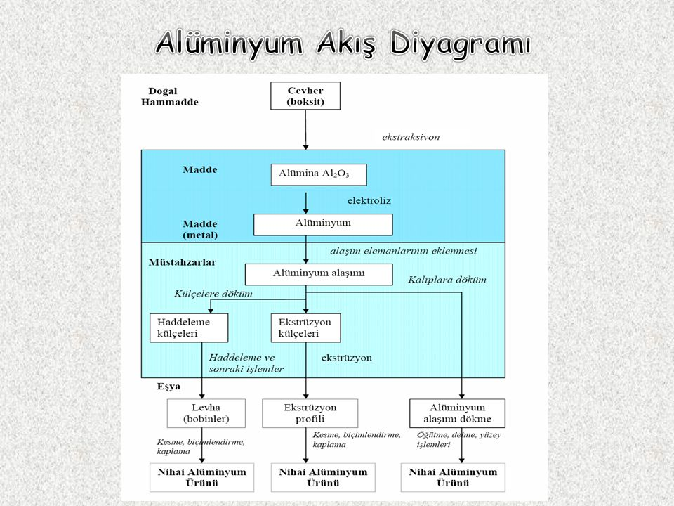 Alüminyum Akış Diyagramı