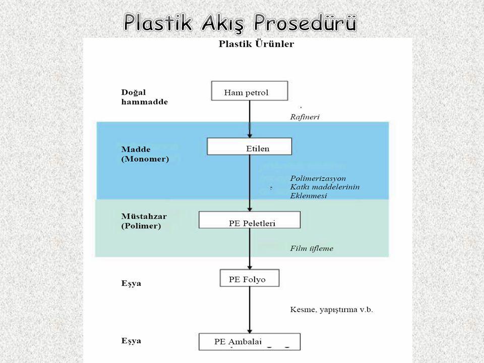Plastik Akış Prosedürü