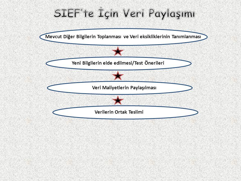 SIEF'te İçin Veri Paylaşımı