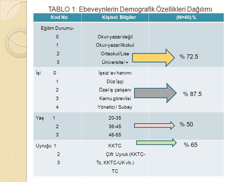 TABLO 1: Ebeveynlerin Demografik Özellikleri Dağılımı