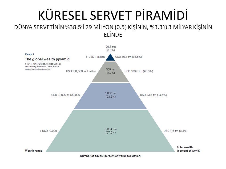 KÜRESEL SERVET PİRAMİDİ DÜNYA SERVETİNİN %38. 5'İ 29 MİLYON (0