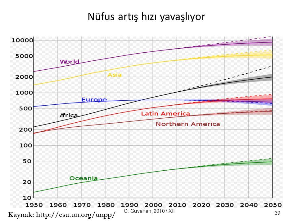 Nüfus artış hızı yavaşlıyor