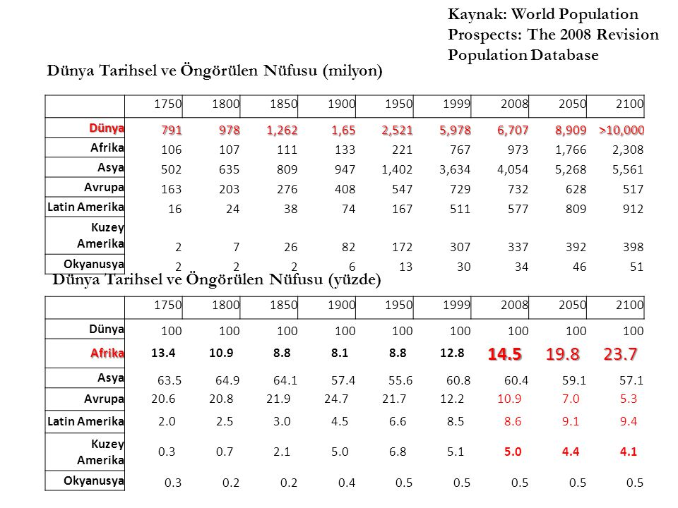 Kaynak: World Population Prospects: The 2008 Revision Population Database