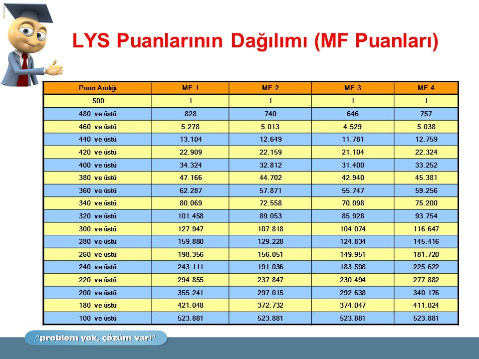 LYS Puanlarının Dağılımı (MF Puanları)