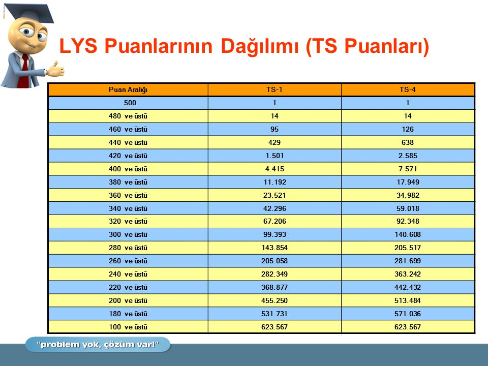 LYS Puanlarının Dağılımı (TS Puanları)