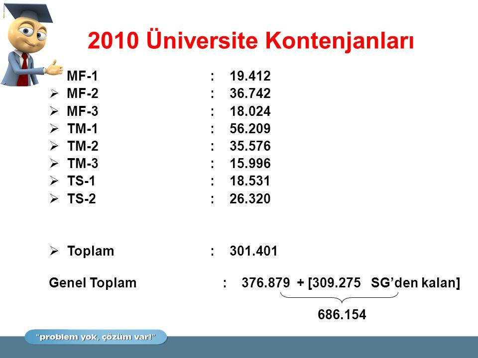 2010 Üniversite Kontenjanları